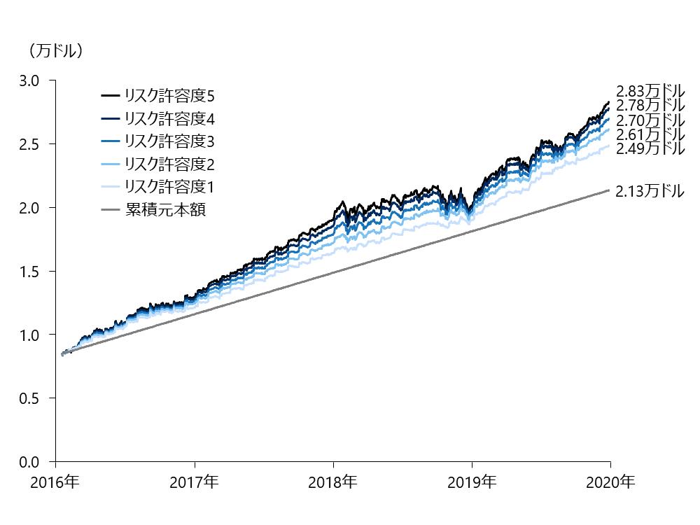 ウェルスナビリスク許容度別グラフ
