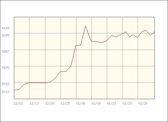 金の価格推移2020年1月