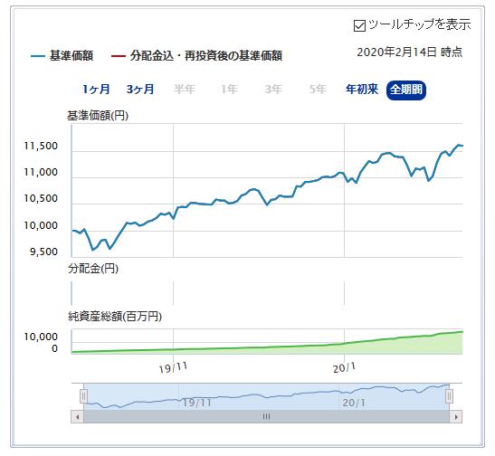 SBI・バンガード・S&P500チャート
