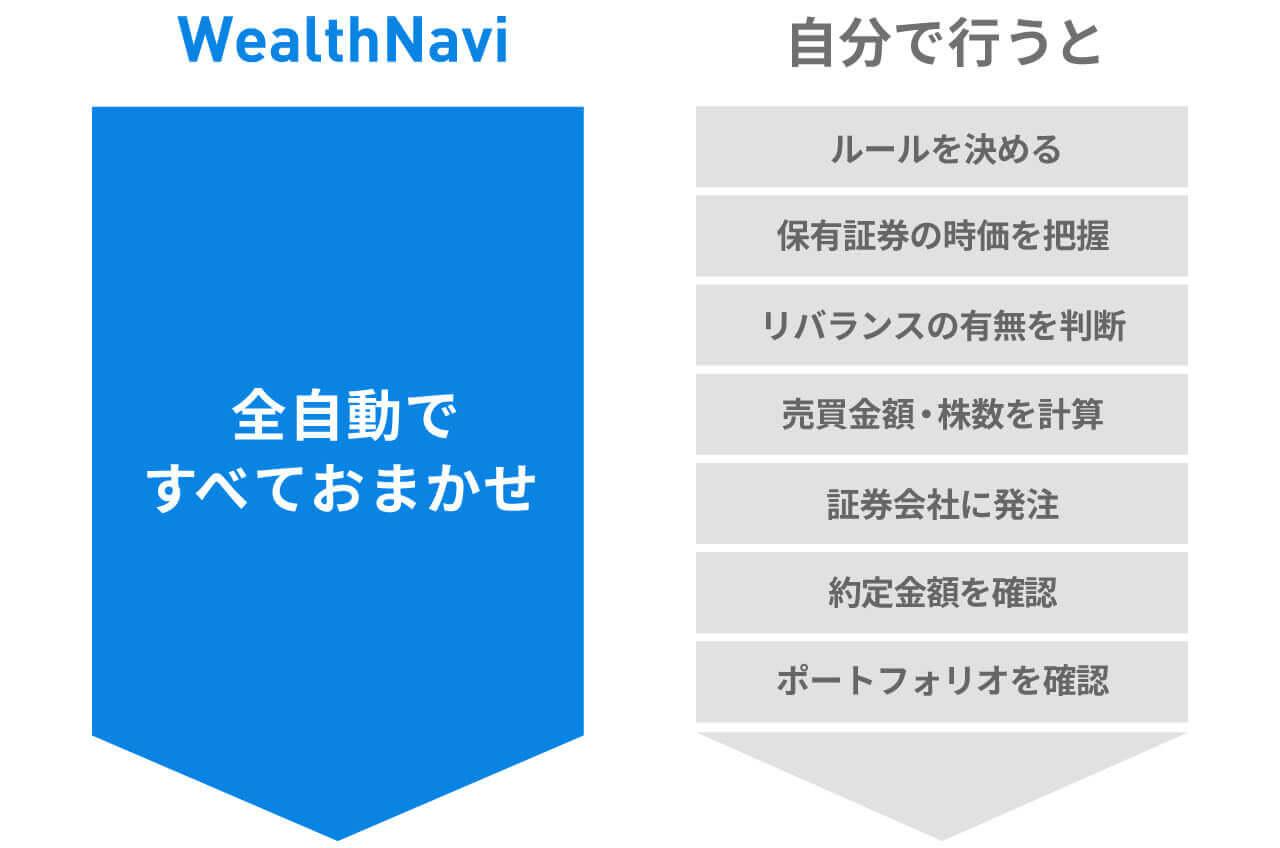WealthNaviの自動リバランスと、自分でリバランスをした場合の比較