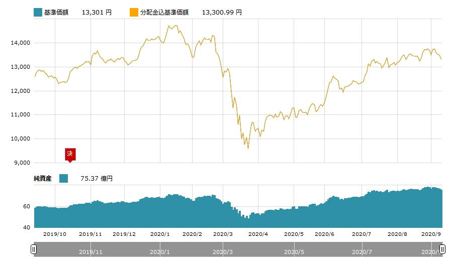 新興国株式