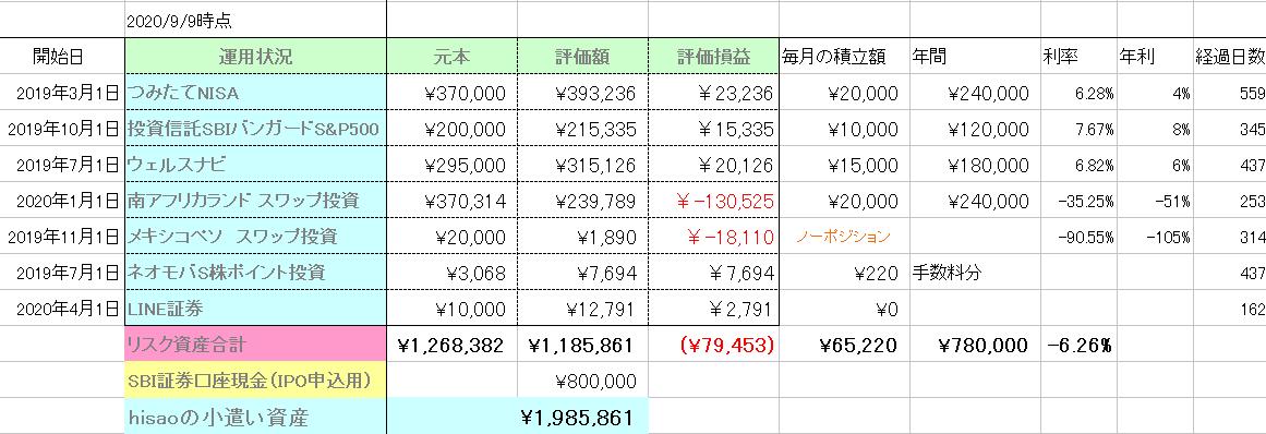 hisao資産