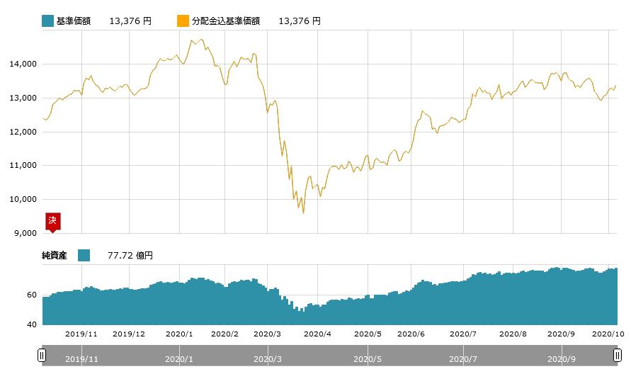 たわらノーロード新興国株式