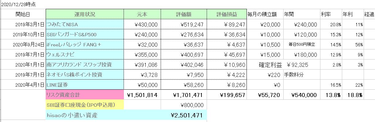 20201228積立資産