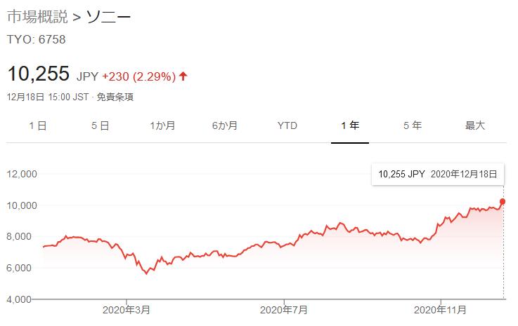 ソニーの株価