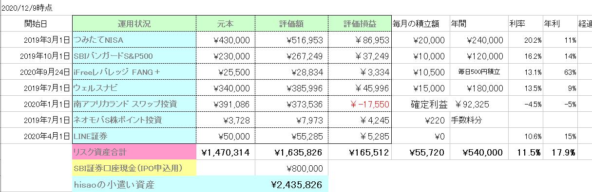 hisaoの資産