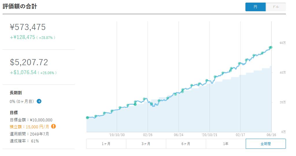 ウェルスナビ売却時のグラフ