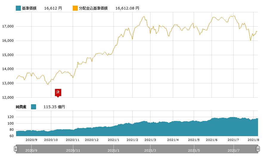 たわら新興国株式チャート